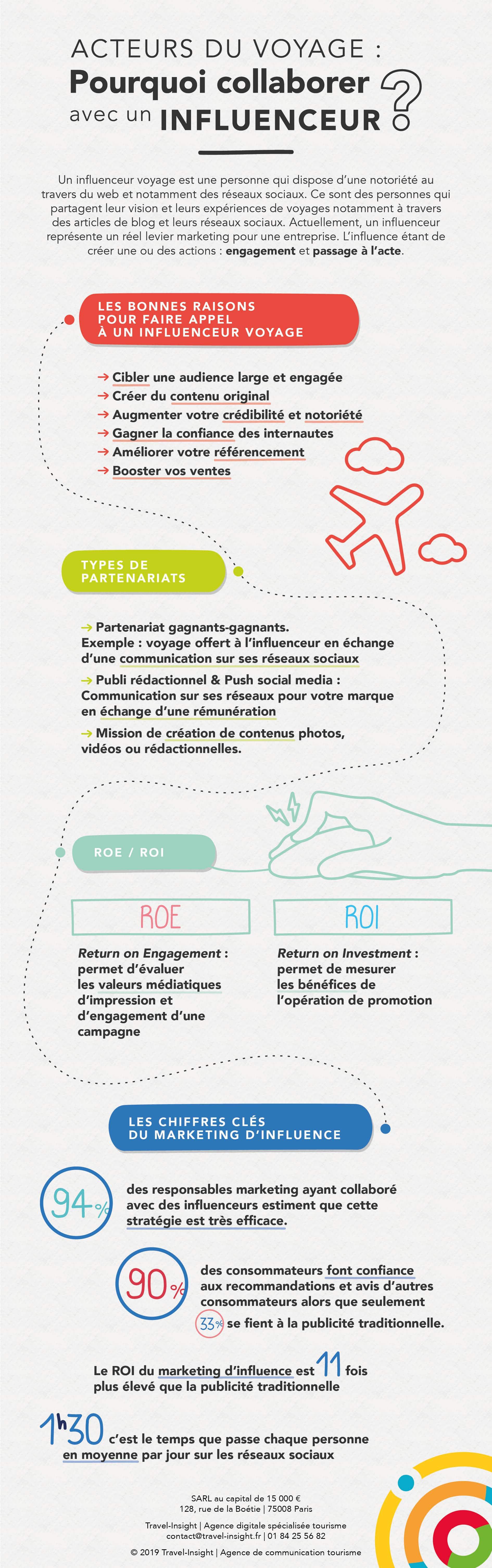 Infographie : Collaborer avec un influenceur voyages ...